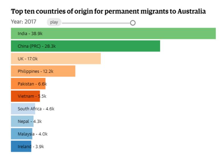 Top 10 countries Australia Migration